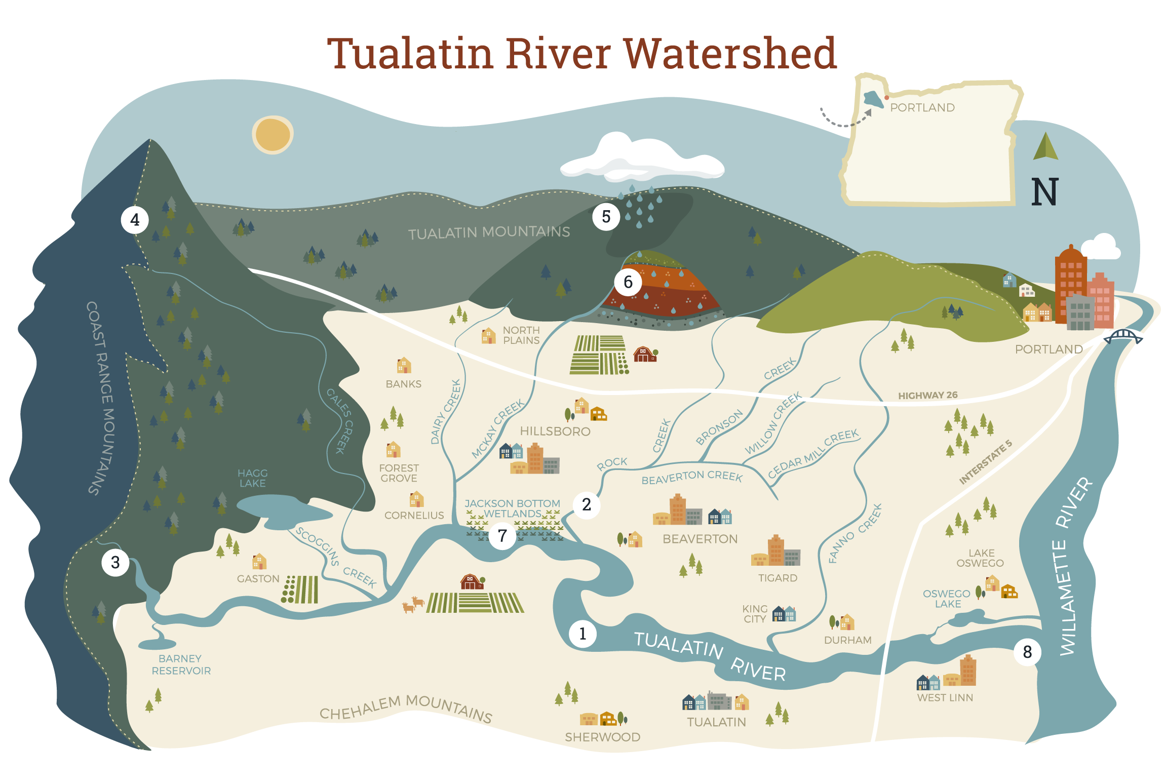 Tualatin River Watershed Infographic